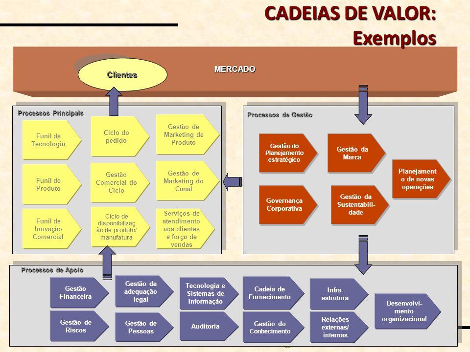 MAP_Valor n o 18 / 34 MERCADO Clientes Processos Principais Processos de Apoio Gestão Financeira Auditoria Gestão de Riscos Gestão da adequação legal