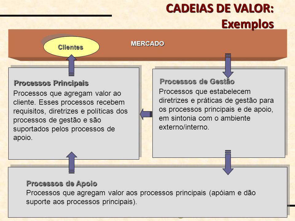 MAP_Valor n o 19 / 34 MERCADO Clientes Processos Principais Processos de Apoio Processos de Gestão Processos que agregam valor ao cliente. Esses proce