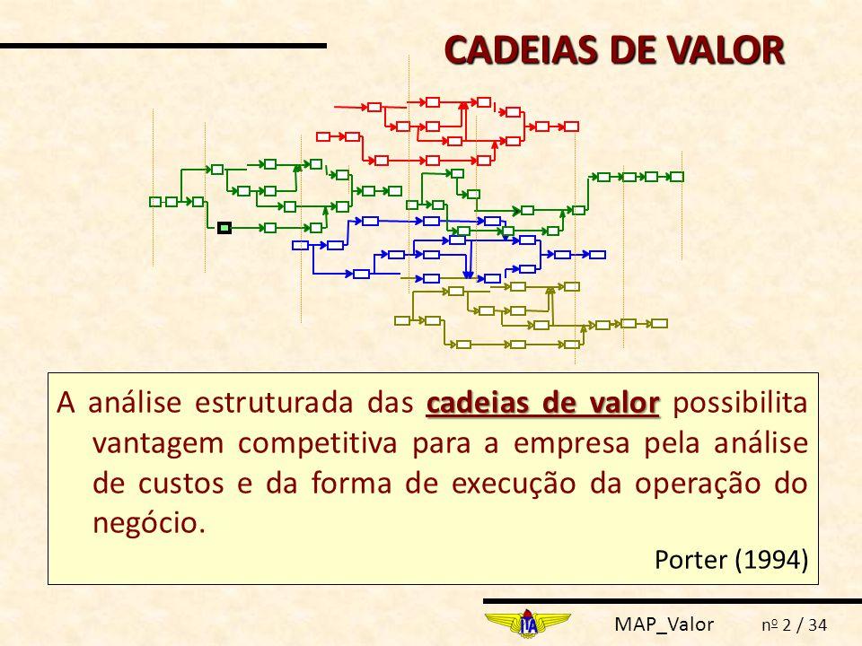 MAP_Valor n o 23 / 34 ATIVIDADES DE APOIO Logística Interna Operações Logística Externa Marketing Vendas Serviço Aquisição Recursos Humanos Tecnologia da Informação Infra-Estrutura (Administração, Contabilidade, etc.) M A R G E M Conforme o negócio da empresa, atividades, tradicionalmente classificadas como de apoio podem ser classificadas como primárias dentro da cadeia de Valor da Organização.