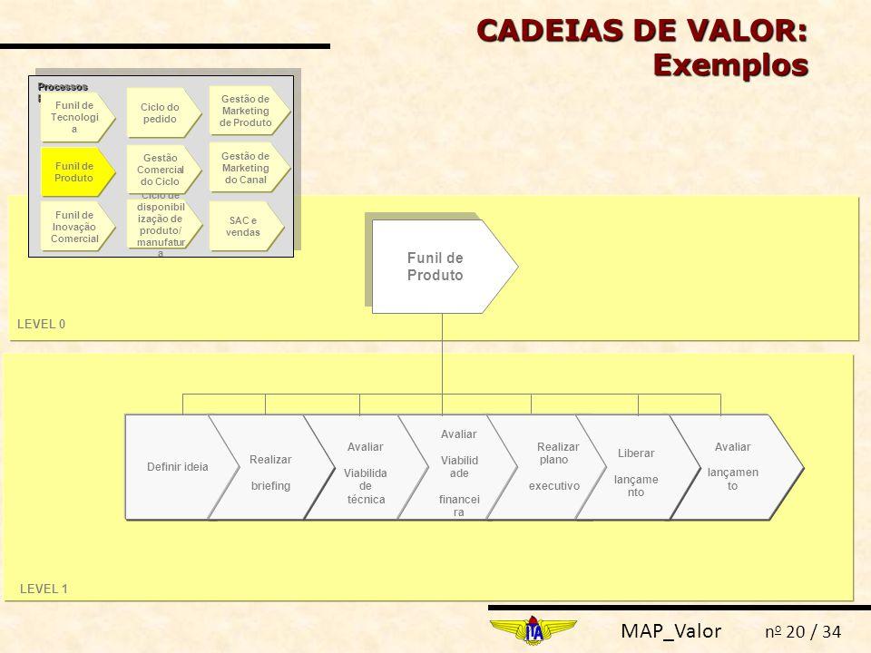 MAP_Valor n o 20 / 34 CADEIAS DE VALOR: Exemplos Funil de Produto LEVEL 0 LEVEL 1 Definir ideia Avaliar Viabilida de técnica Avaliar lançamen to Reali