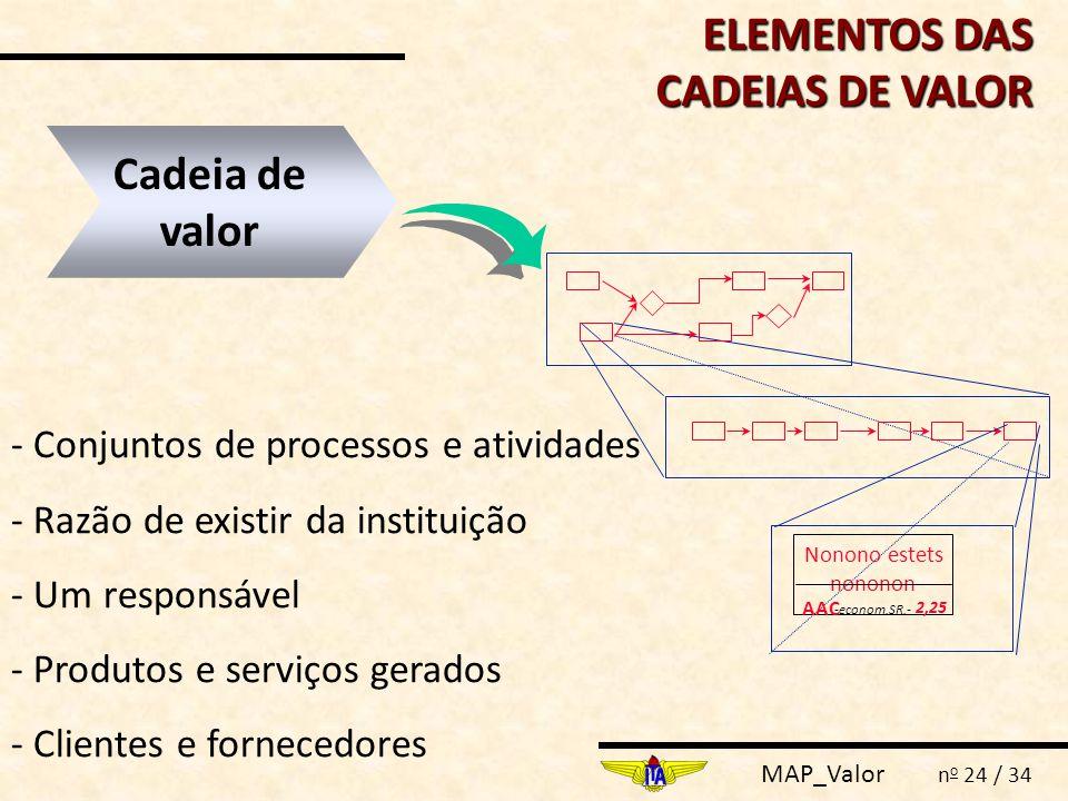 MAP_Valor n o 24 / 34 - Conjuntos de processos e atividades - Razão de existir da instituição - Um responsável - Produtos e serviços gerados - Cliente