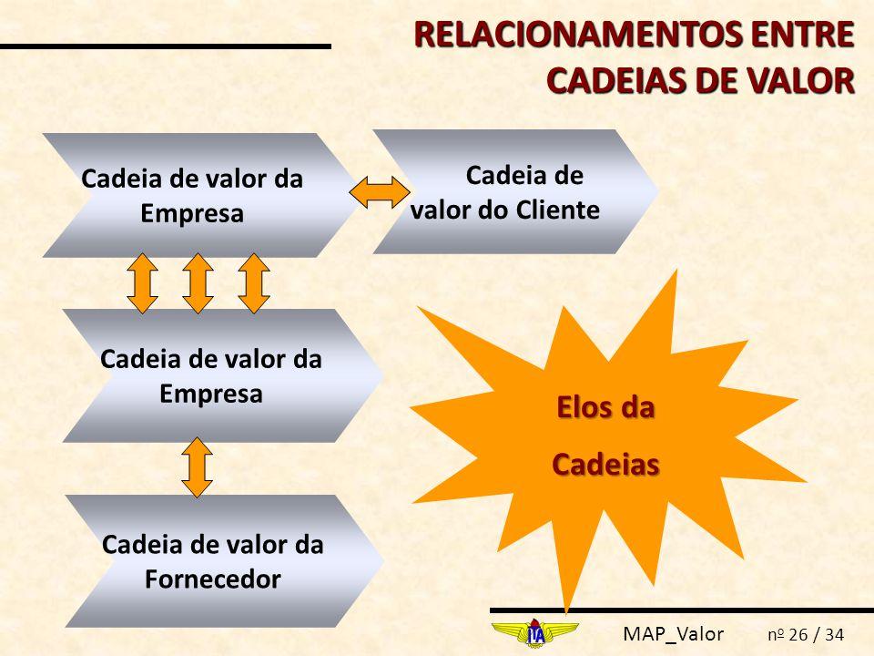 MAP_Valor n o 26 / 34 RELACIONAMENTOS ENTRE CADEIAS DE VALOR Cadeia de valor do Cliente Cadeia de valor da Empresa Cadeia de valor da Fornecedor Elos