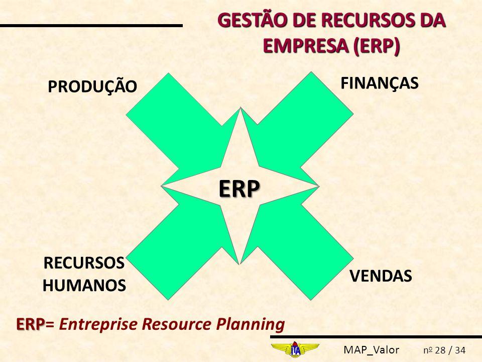 MAP_Valor n o 28 / 34 GESTÃO DE RECURSOS DA EMPRESA (ERP) ERP FINANÇAS RECURSOS HUMANOS PRODUÇÃO VENDAS ERP ERP= Entreprise Resource Planning