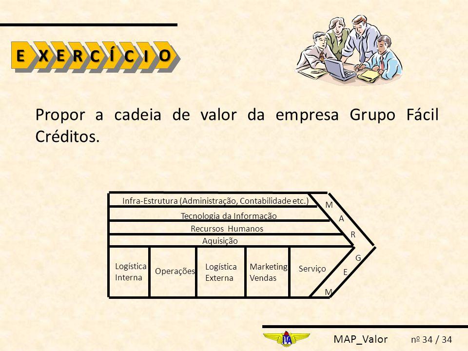 MAP_Valor n o 34 / 34 Propor a cadeia de valor da empresa Grupo Fácil Créditos. EEXXOOEERR CC ÍÍ IICC Logística Interna Operações Logística Externa Ma