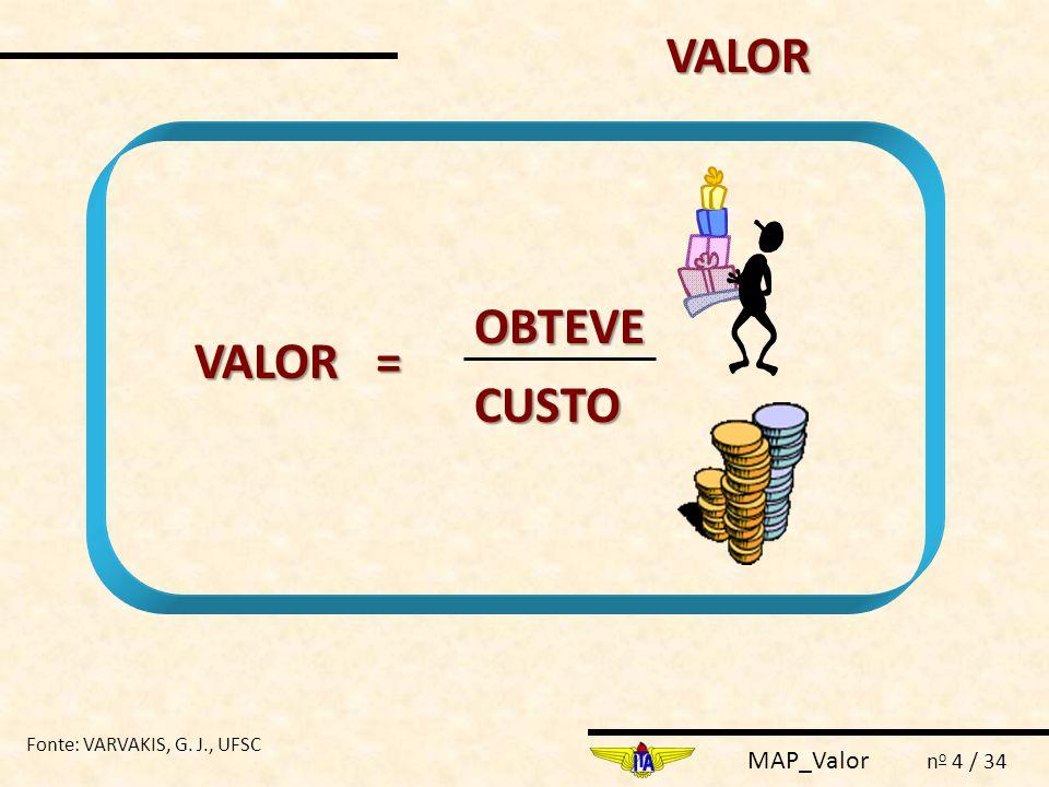 MAP_Valor n o 4 / 34 VALOR = OBTEVE CUSTO VALOR Fonte: VARVAKIS, G. J., UFSC