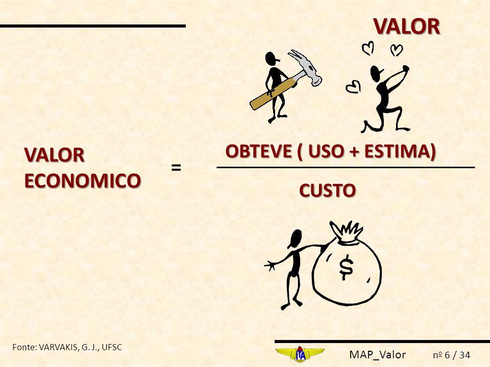 MAP_Valor n o 7 / 34 VALOR = FUNÇÃO CUSTO V Fornecedor = Função Custo V Percebido = Benefícios Percebidos Preço VALOR Fonte: VARVAKIS, G.