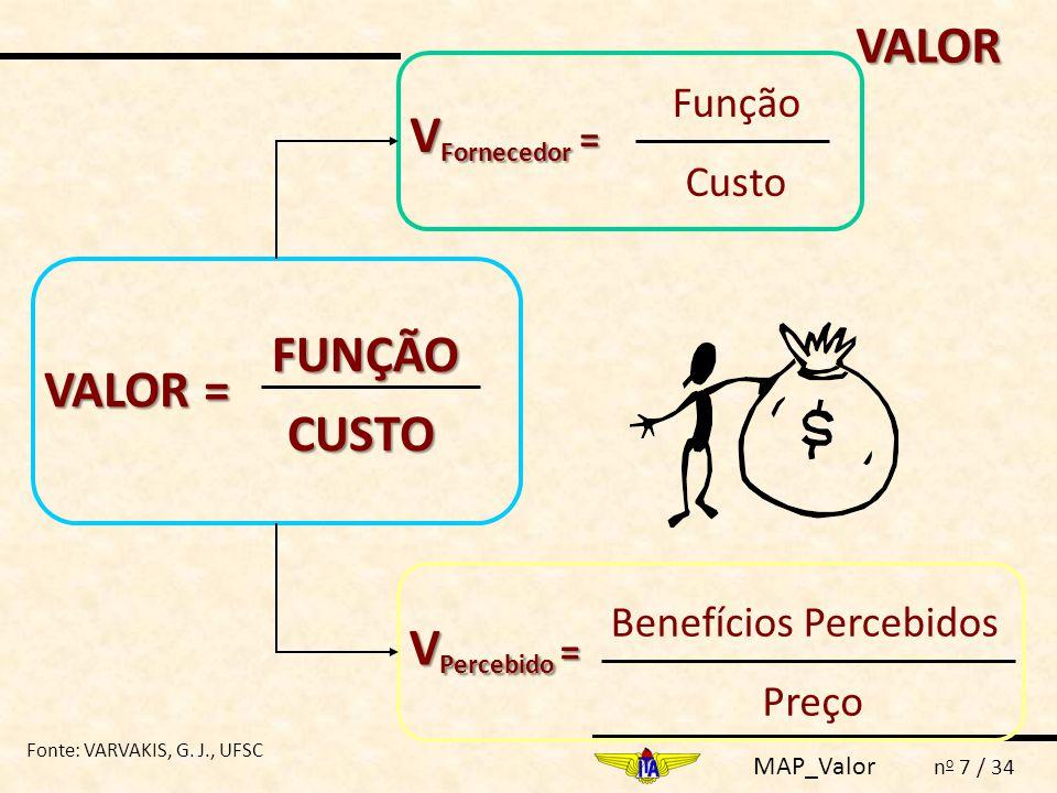 MAP_Valor n o 7 / 34 VALOR = FUNÇÃO CUSTO V Fornecedor = Função Custo V Percebido = Benefícios Percebidos Preço VALOR Fonte: VARVAKIS, G. J., UFSC