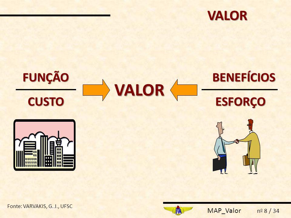 MAP_Valor n o 9 / 34 VALOR ATRAI CLIENTES VALOR ENERGIZA ORGANIZAÇÕES VALOR EXIGE DOMÍNIO DOS PROCESSOS & OBJETIVOS VALOR ESTÁ NO RELACIONAMENTO COM O CLIENTE     Fonte: VARVAKIS, G.
