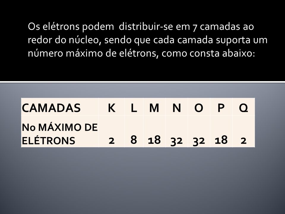 Os elétrons podem distribuir-se em 7 camadas ao redor do núcleo, sendo que cada camada suporta um número máximo de elétrons, como consta abaixo: CAMAD