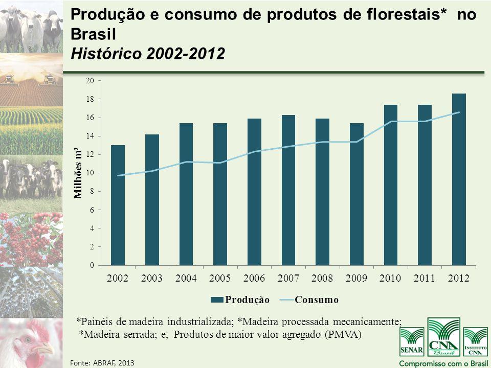 Produção e consumo de produtos de florestais* no Brasil Histórico 2002-2012 *Painéis de madeira industrializada; *Madeira processada mecanicamente; *Madeira serrada; e, Produtos de maior valor agregado (PMVA) Fonte: ABRAF, 2013