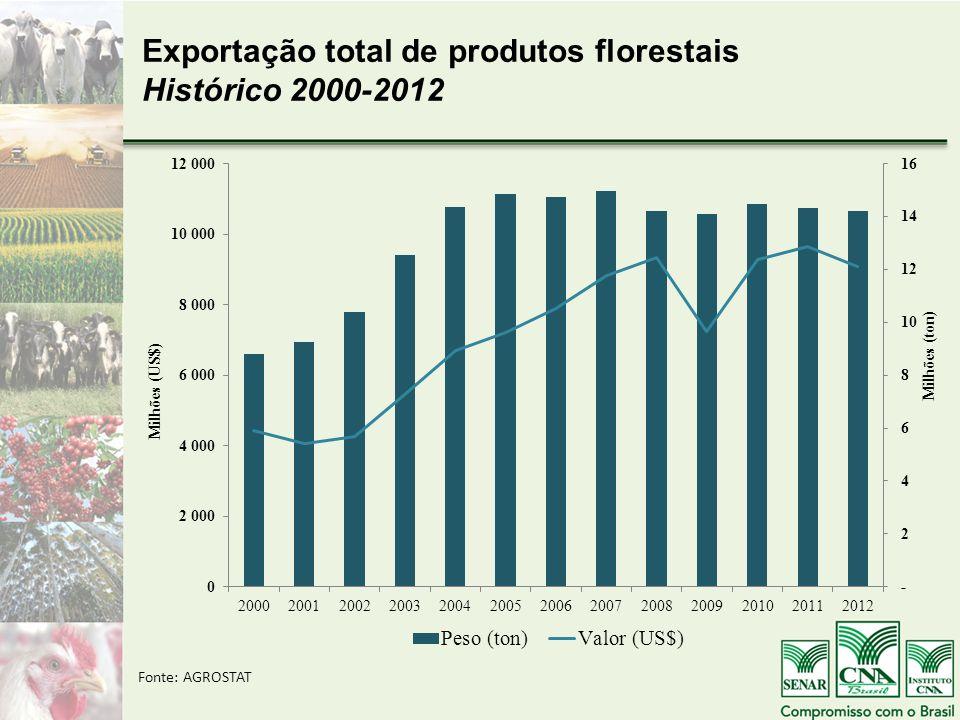 Exportação total de produtos florestais Histórico 2000-2012 Fonte: AGROSTAT