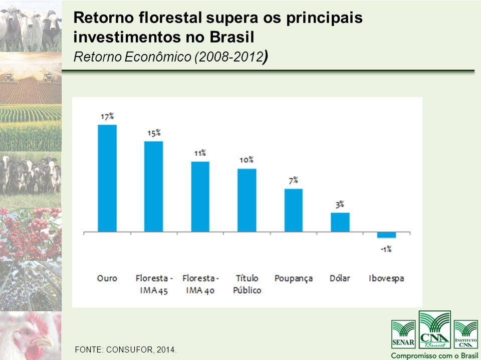 Retorno florestal supera os principais investimentos no Brasil Retorno Econômico (2008-2012 ) FONTE: CONSUFOR, 2014.