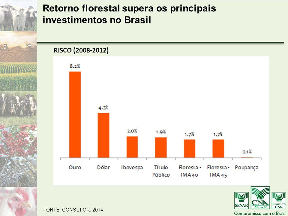RISCO (2008-2012) FONTE: CONSUFOR, 2014.