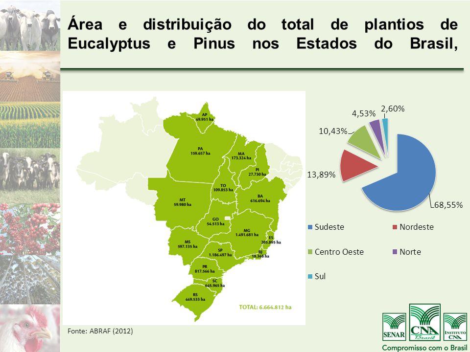 Área e distribuição do total de plantios de Eucalyptus e Pinus nos Estados do Brasil, Fonte: ABRAF (2012)