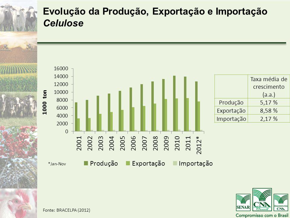 Taxa média de crescimento (a.a.) Produção5,17 % Exportação8,58 % Importação2,17 % Fonte: BRACELPA (2012) Evolução da Produção, Exportação e Importação Celulose