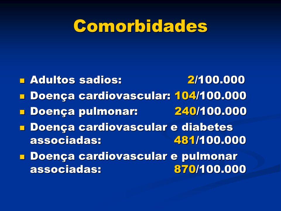 Comorbidades Adultos sadios: 2/100.000 Adultos sadios: 2/100.000 Doença cardiovascular: 104/100.000 Doença cardiovascular: 104/100.000 Doença pulmonar