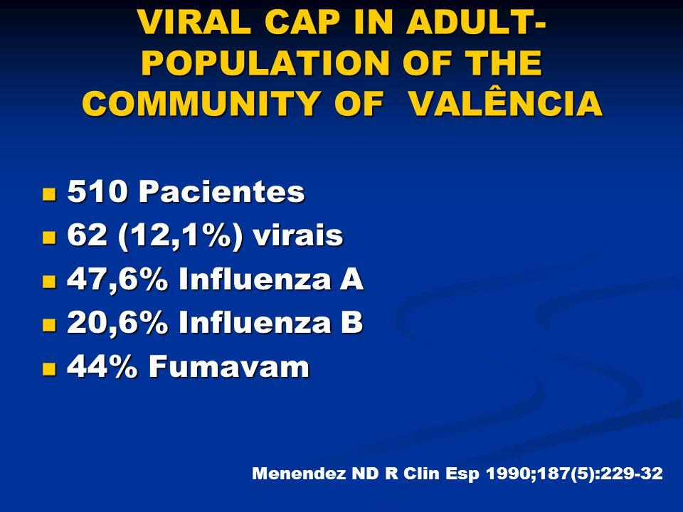 VIRAL CAP IN ADULT- POPULATION OF THE COMMUNITY OF VALÊNCIA 510 Pacientes 510 Pacientes 62 (12,1%) virais 62 (12,1%) virais 47,6% Influenza A 47,6% Influenza A 20,6% Influenza B 20,6% Influenza B 44% Fumavam 44% Fumavam Menendez ND R Clin Esp 1990;187(5):229-32