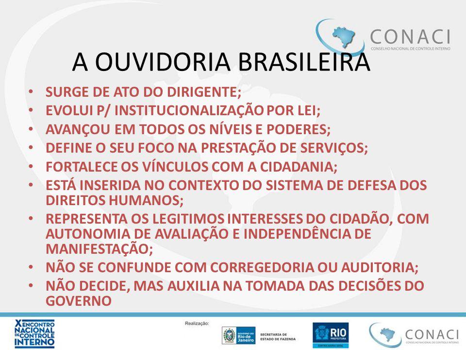 A OUVIDORIA BRASILEIRA SURGE DE ATO DO DIRIGENTE; EVOLUI P/ INSTITUCIONALIZAÇÃO POR LEI; AVANÇOU EM TODOS OS NÍVEIS E PODERES; DEFINE O SEU FOCO NA PR