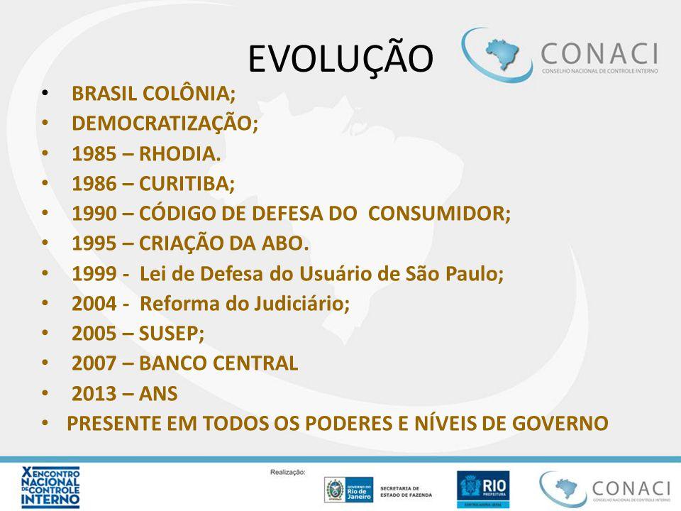 EVOLUÇÃO BRASIL COLÔNIA; DEMOCRATIZAÇÃO; 1985 – RHODIA. 1986 – CURITIBA; 1990 – CÓDIGO DE DEFESA DO CONSUMIDOR; 1995 – CRIAÇÃO DA ABO. 1999 - Lei de D