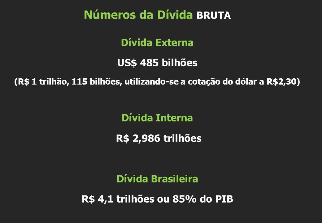 Números da Dívida BRUTA Dívida Externa US$ 485 bilhões (R$ 1 trilhão, 115 bilhões, utilizando-se a cotação do dólar a R$2,30) Dívida Interna R$ 2,986 trilhões Dívida Brasileira R$ 4,1 trilhões ou 85% do PIB