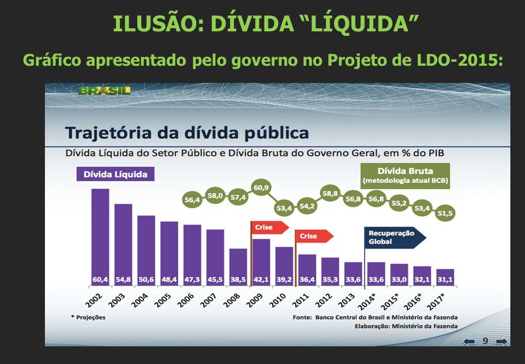 ILUSÃO: DÍVIDA LÍQUIDA Gráfico apresentado pelo governo no Projeto de LDO-2015: