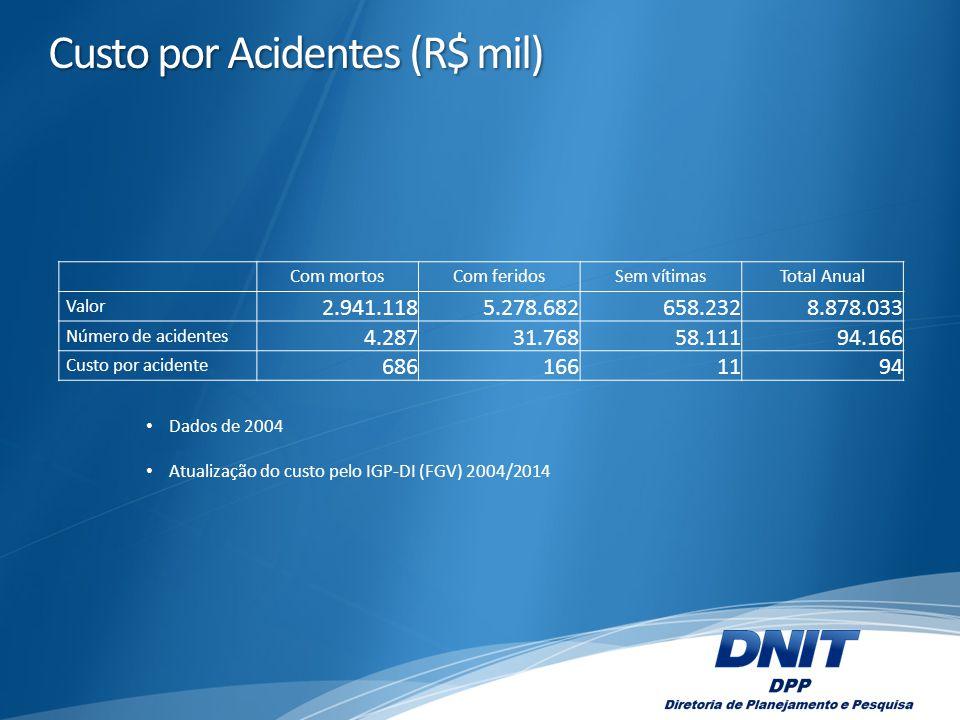 Custo por Acidentes (R$ mil) Com mortosCom feridosSem vítimasTotal Anual Valor 2.941.1185.278.682658.2328.878.033 Número de acidentes 4.28731.76858.11