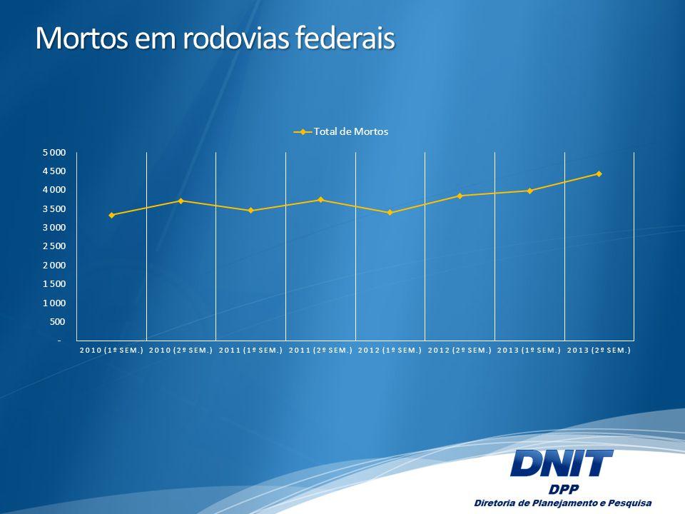 Mortos em rodovias federais