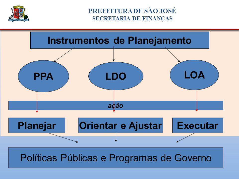 Instrumentos de Planejamento PPA LDO LOA PlanejarOrientar e AjustarExecutar Políticas Públicas e Programas de Governo ação PREFEITURA DE SÃO JOSÉ SECRETARIA DE FINANÇAS