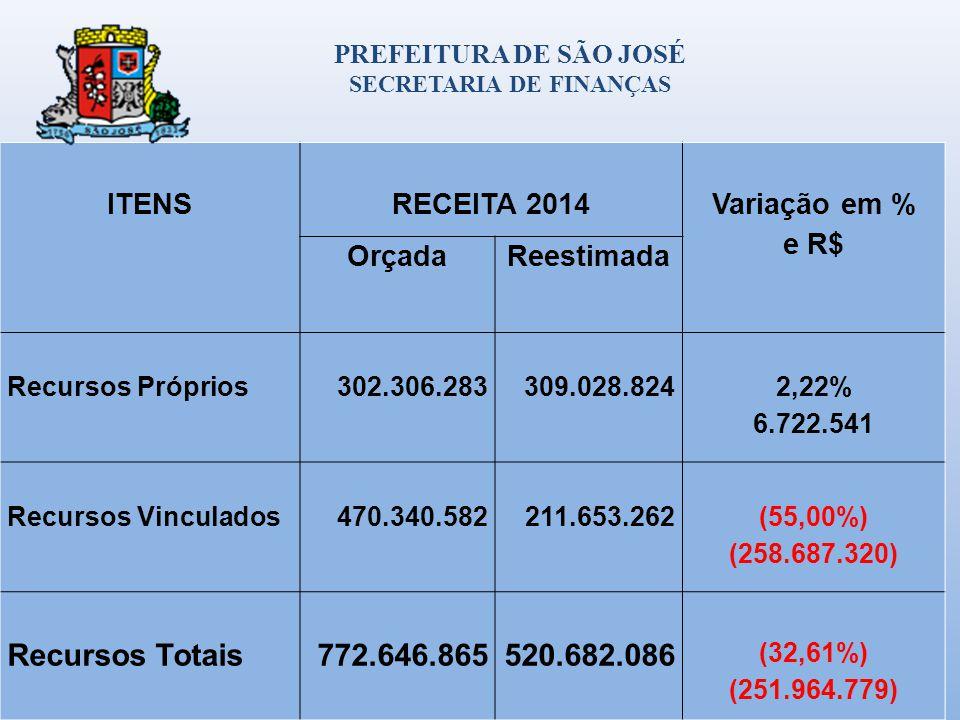 ITENSRECEITA 2014 Variação em % e R$ OrçadaReestimada Recursos Próprios302.306.283309.028.824 2,22% 6.722.541 Recursos Vinculados470.340.582211.653.262 (55,00%) (258.687.320) Recursos Totais772.646.865520.682.086 (32,61%) (251.964.779) PREFEITURA DE SÃO JOSÉ SECRETARIA DE FINANÇAS