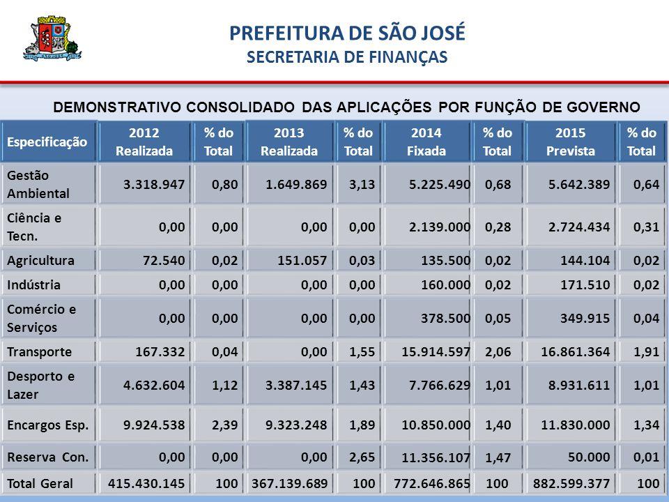DEMONSTRATIVO CONSOLIDADO DAS APLICAÇÕES POR FUNÇÃO DE GOVERNO Especificação 2012 Realizada % do Total 2013 Realizada % do Total 2014 Fixada % do Total 2015 Prevista % do Total Gestão Ambiental 3.318.9470,801.649.8693,13 5.225.4900,68 5.642.3890,64 Ciência e Tecn.