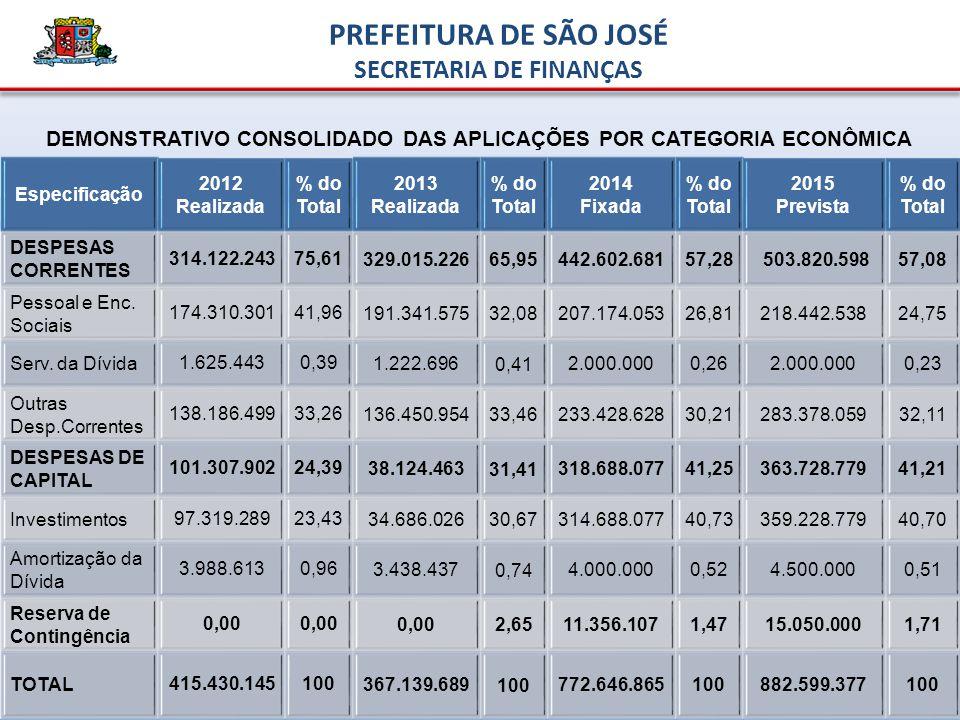 DEMONSTRATIVO CONSOLIDADO DAS APLICAÇÕES POR CATEGORIA ECONÔMICA Especificação 2012 Realizada % do Total 2013 Realizada % do Total 2014 Fixada % do Total 2015 Prevista % do Total DESPESAS CORRENTES 314.122.24375,61329.015.226 65,95 442.602.68157,28 503.820.59857,08 Pessoal e Enc.