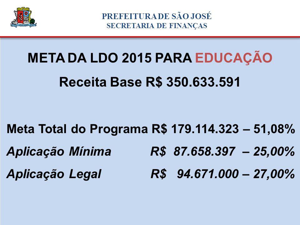 META DA LDO 2015 PARA EDUCAÇÃO Receita Base R$ 350.633.591 Meta Total do Programa R$ 179.114.323 – 51,08% Aplicação Mínima R$ 87.658.397 – 25,00% Aplicação Legal R$ 94.671.000 – 27,00% PREFEITURA DE SÃO JOSÉ SECRETARIA DE FINANÇAS