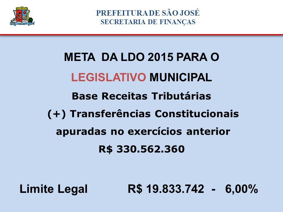 META DA LDO 2015 PARA O LEGISLATIVO MUNICIPAL Base Receitas Tributárias (+) Transferências Constitucionais apuradas no exercícios anterior R$ 330.562.360 Limite Legal R$ 19.833.742 - 6,00% PREFEITURA DE SÃO JOSÉ SECRETARIA DE FINANÇAS