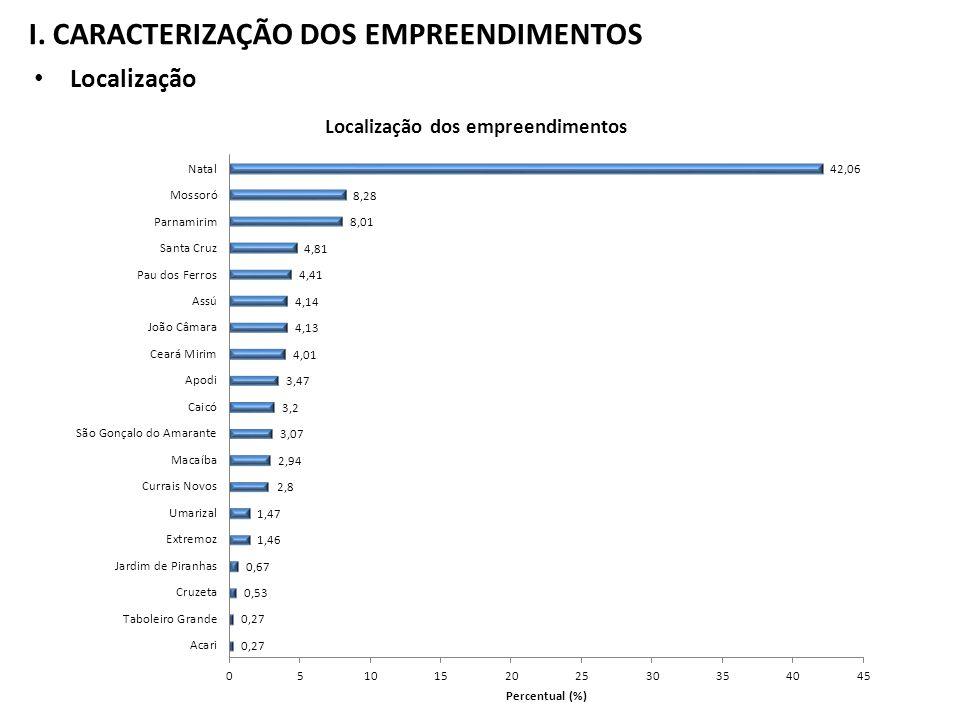 Localização I. CARACTERIZAÇÃO DOS EMPREENDIMENTOS