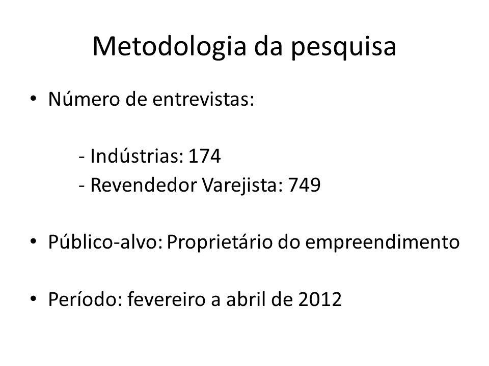 Metodologia da pesquisa Número de entrevistas: - Indústrias: 174 - Revendedor Varejista: 749 Público-alvo: Proprietário do empreendimento Período: fev