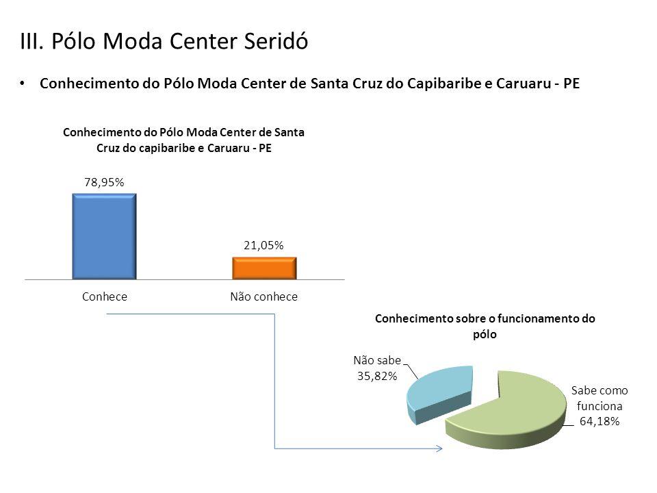 III. Pólo Moda Center Seridó Conhecimento do Pólo Moda Center de Santa Cruz do Capibaribe e Caruaru - PE