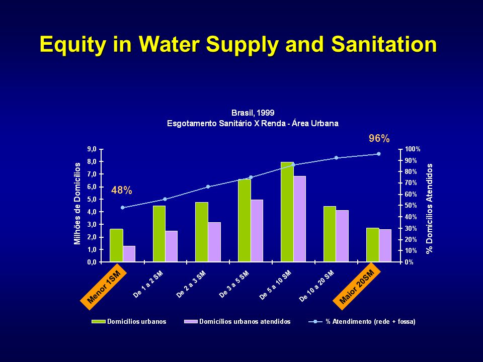 48% 96% Menor 1SM Maior 20SM Equity in Water Supply and Sanitation