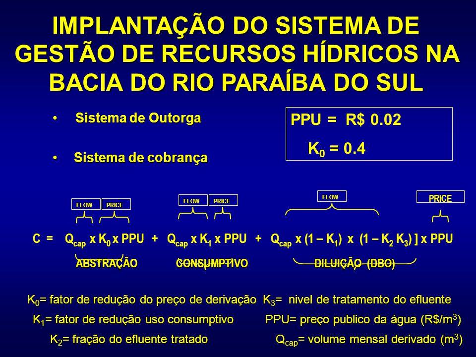 IMPLANTAÇÃO DO SISTEMA DE GESTÃO DE RECURSOS HÍDRICOS NA BACIA DO RIO PARAÍBA DO SUL Sistema de Outorga Sistema de Outorga Sistema de cobrança Sistema de cobrança FLOWPRICEFLOWPRICEFLOW PRICE ABSTRAÇÃO CONSUMPTIVO DILUIÇÃO (DBO) ABSTRAÇÃO CONSUMPTIVO DILUIÇÃO (DBO) C = Q cap x K 0 x PPU + Q cap x K 1 x PPU + Q cap x (1 – K 1 ) x (1 – K 2 K 3 ) ] x PPU PPU = R$ 0.02 K 0 = 0.4 K 1 = fator de redução uso consumptivo K 2 = fração do efluente tratado K 3 = nivel de tratamento do efluente K 0 = fator de redução do preço de derivação PPU= preço publico da água (R$/m 3 ) Q cap = volume mensal derivado (m 3 )