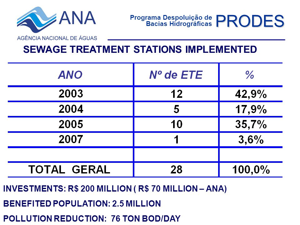 Programa Despoluição de Bacias Hidrográficas PRODES SEWAGE TREATMENT STATIONS IMPLEMENTED INVESTMENTS: R$ 200 MILLION ( R$ 70 MILLION – ANA) BENEFITED