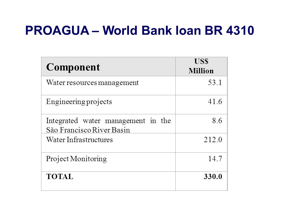 Component US$ Million Water resources management53.1 Engineering projects41.6 Integrated water management in the São Francisco River Basin 8.6 Water I