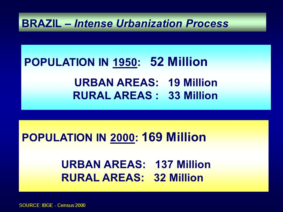 Service Coverage DOMESTIC WATER SUPPLY 90 % Urban Areas 18 % Rural Areas 78 % Brazil