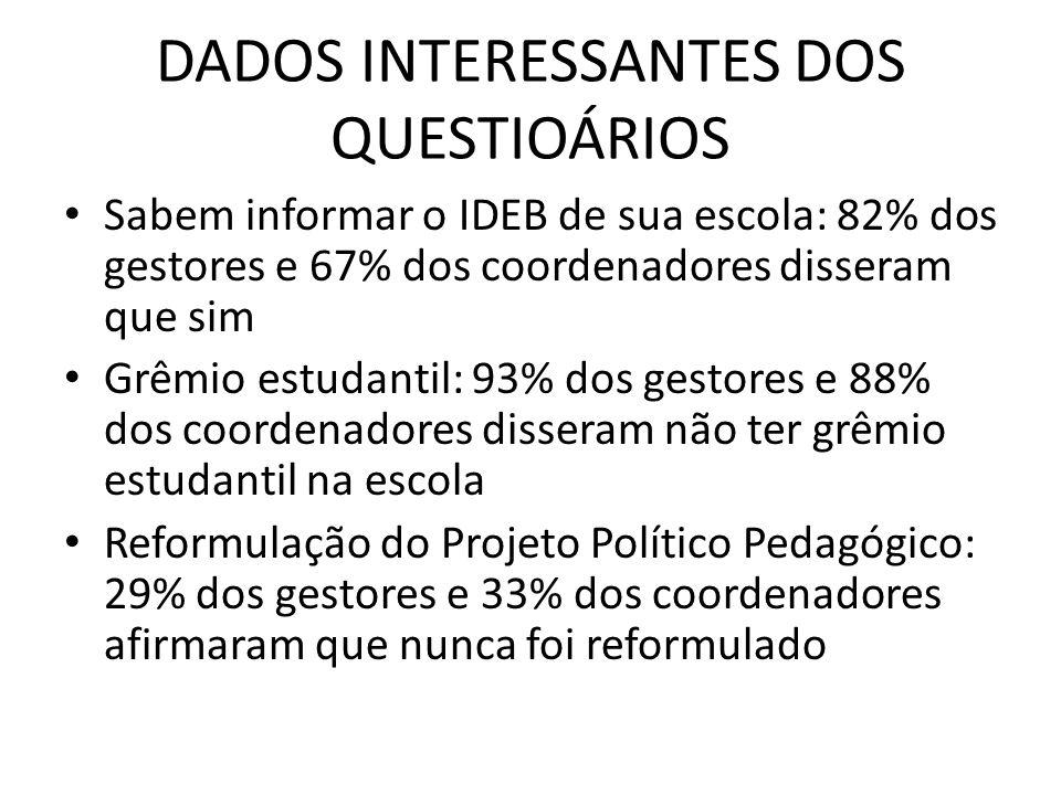 DADOS INTERESSANTES DOS QUESTIOÁRIOS Sabem informar o IDEB de sua escola: 82% dos gestores e 67% dos coordenadores disseram que sim Grêmio estudantil: