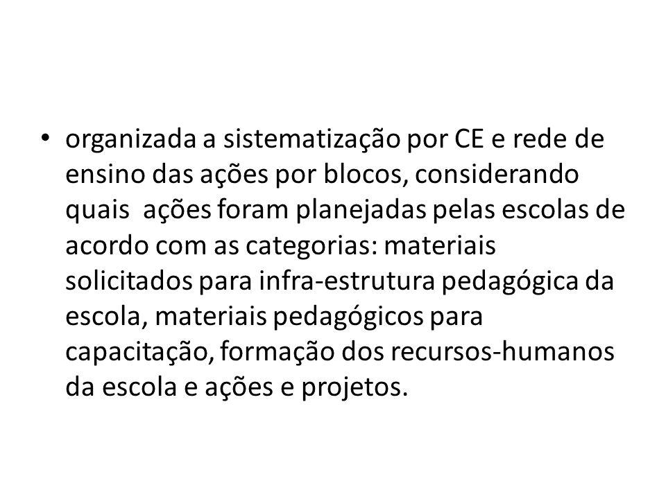 organizada a sistematização por CE e rede de ensino das ações por blocos, considerando quais ações foram planejadas pelas escolas de acordo com as cat