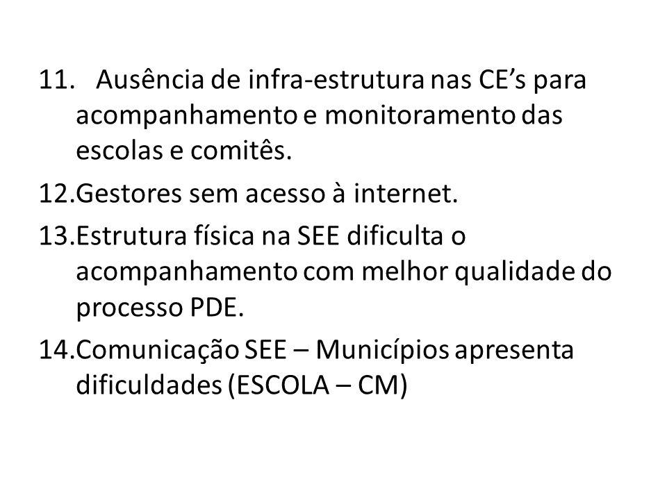 11. Ausência de infra-estrutura nas CE's para acompanhamento e monitoramento das escolas e comitês. 12.Gestores sem acesso à internet. 13.Estrutura fí