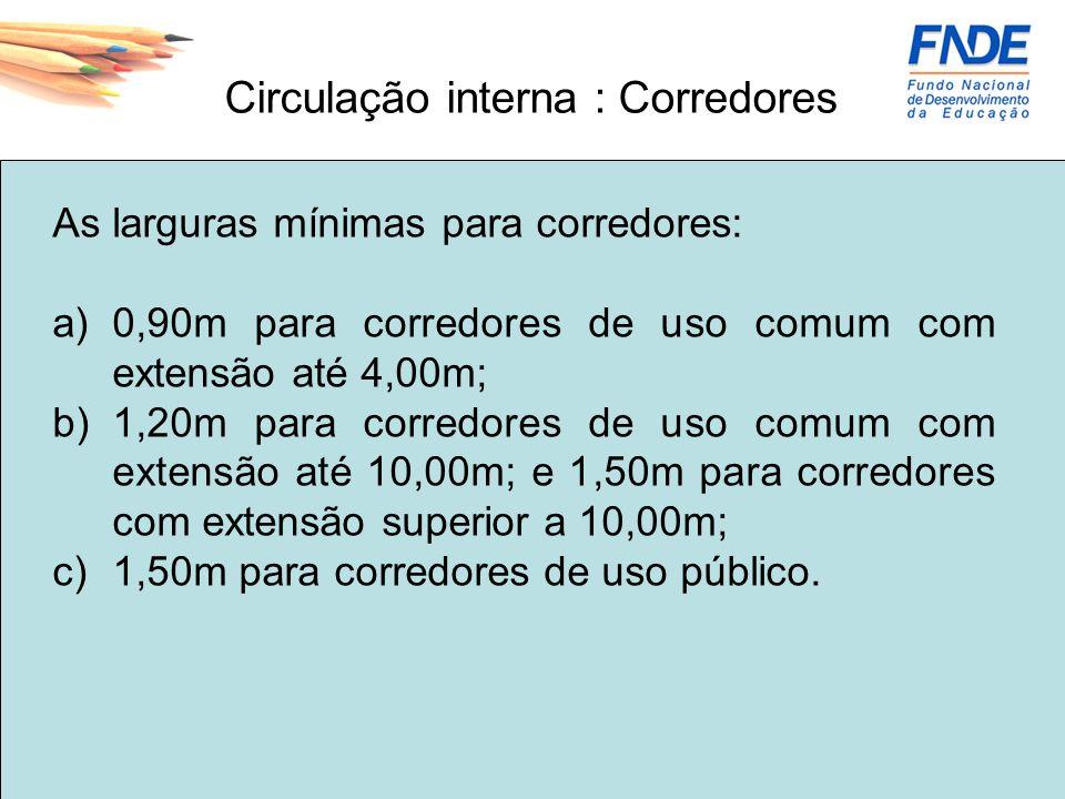 As larguras mínimas para corredores: a)0,90m para corredores de uso comum com extensão até 4,00m; b)1,20m para corredores de uso comum com extensão at