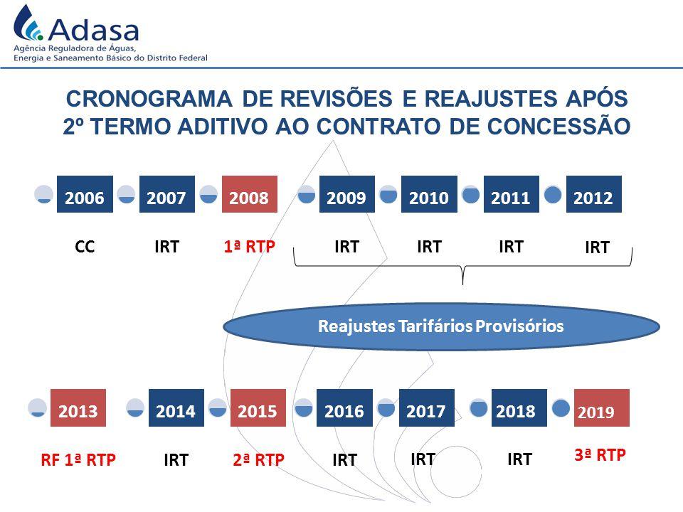CRONOGRAMA DE REVISÕES E REAJUSTES APÓS 2º TERMO ADITIVO AO CONTRATO DE CONCESSÃO Reajustes Tarifários Provisórios IRT