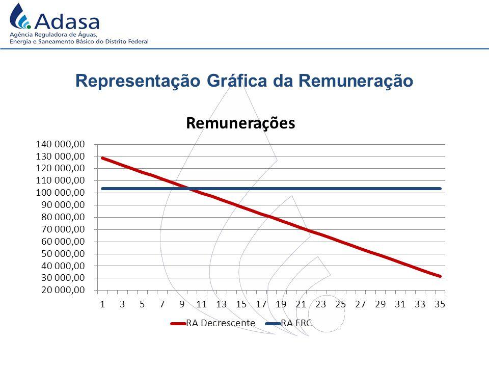 Representação Gráfica da Remuneração