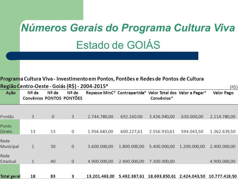 Números Gerais do Programa Cultura Viva Estado de GOIÁS Programa Cultura Viva - Investimento em Pontos, Pontões e Redes de Pontos de Cultura Região Ce