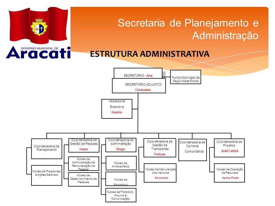 SECRETÁRIO - Ana Assessoria Executiva Genice Coordenadoria de Planejamento Núcleo de Programas e Ações Setoriais Coordenadoria de Gestão de Pessoas Iv