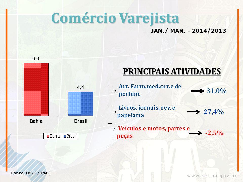 Comércio Varejista JAN./ MAR. - 2014/2013 Fonte: IBGE / PMC Art. Farm.med.ort.e de perfum. Livros, jornais, rev. e papelaria 31,0% 27,4% Veículos e mo